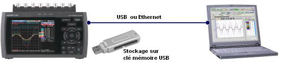 acquisition de signaux transitoires USB